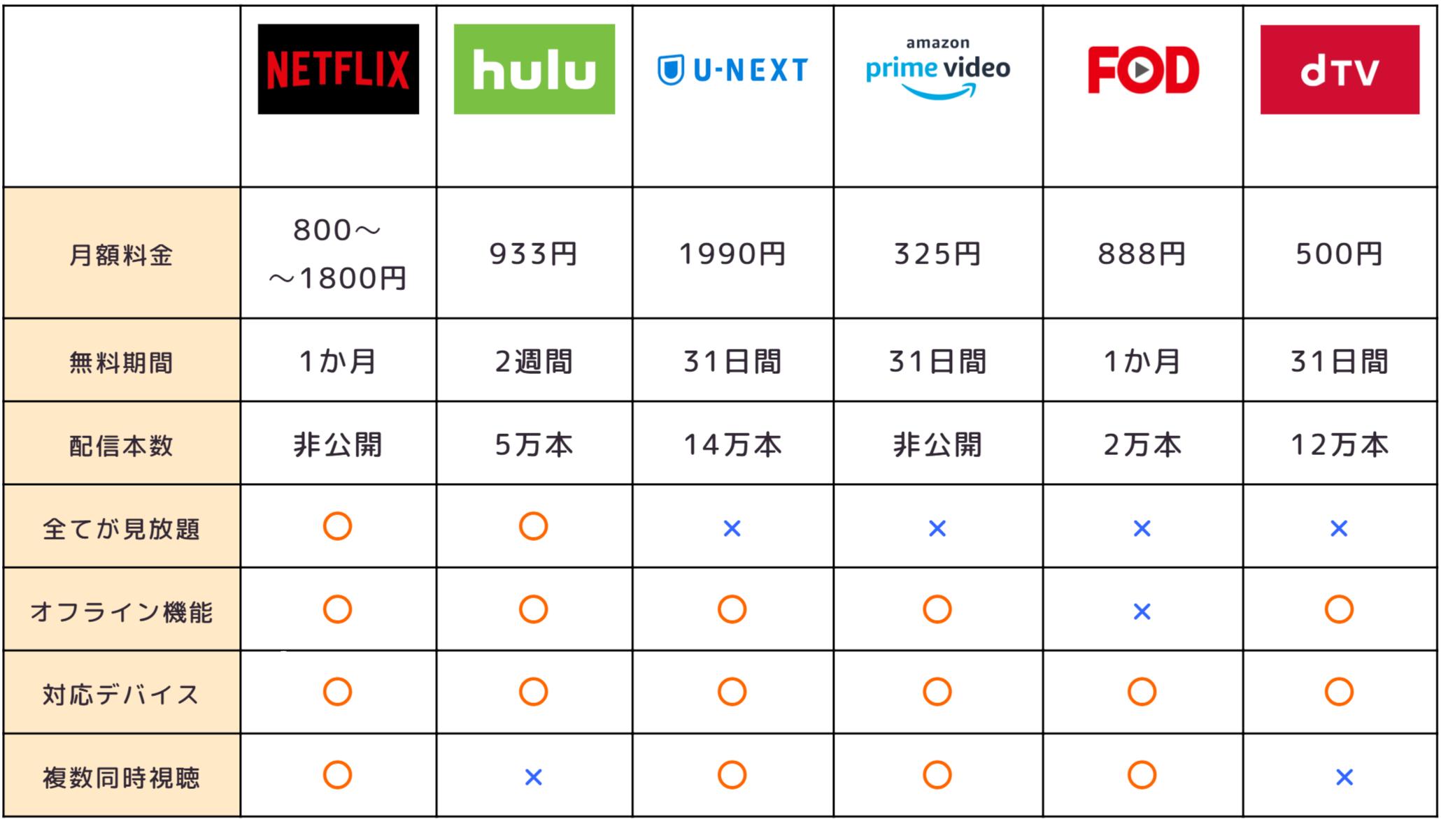 動画配信サービス 簡易比較表